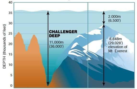 everest vs challenger