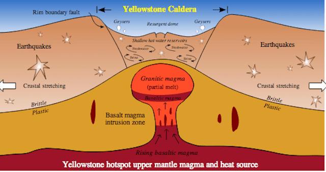 yellowstone hotspot