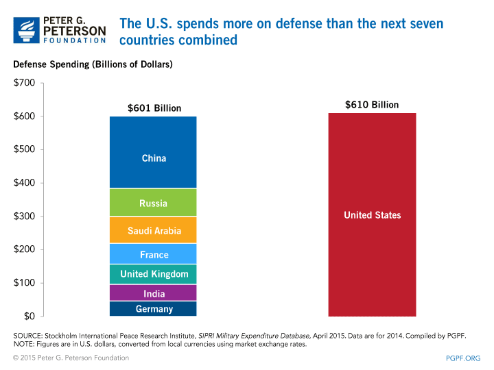 US Military Facts