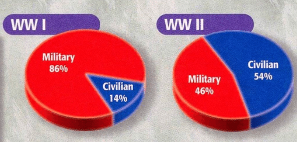 as a result of the war