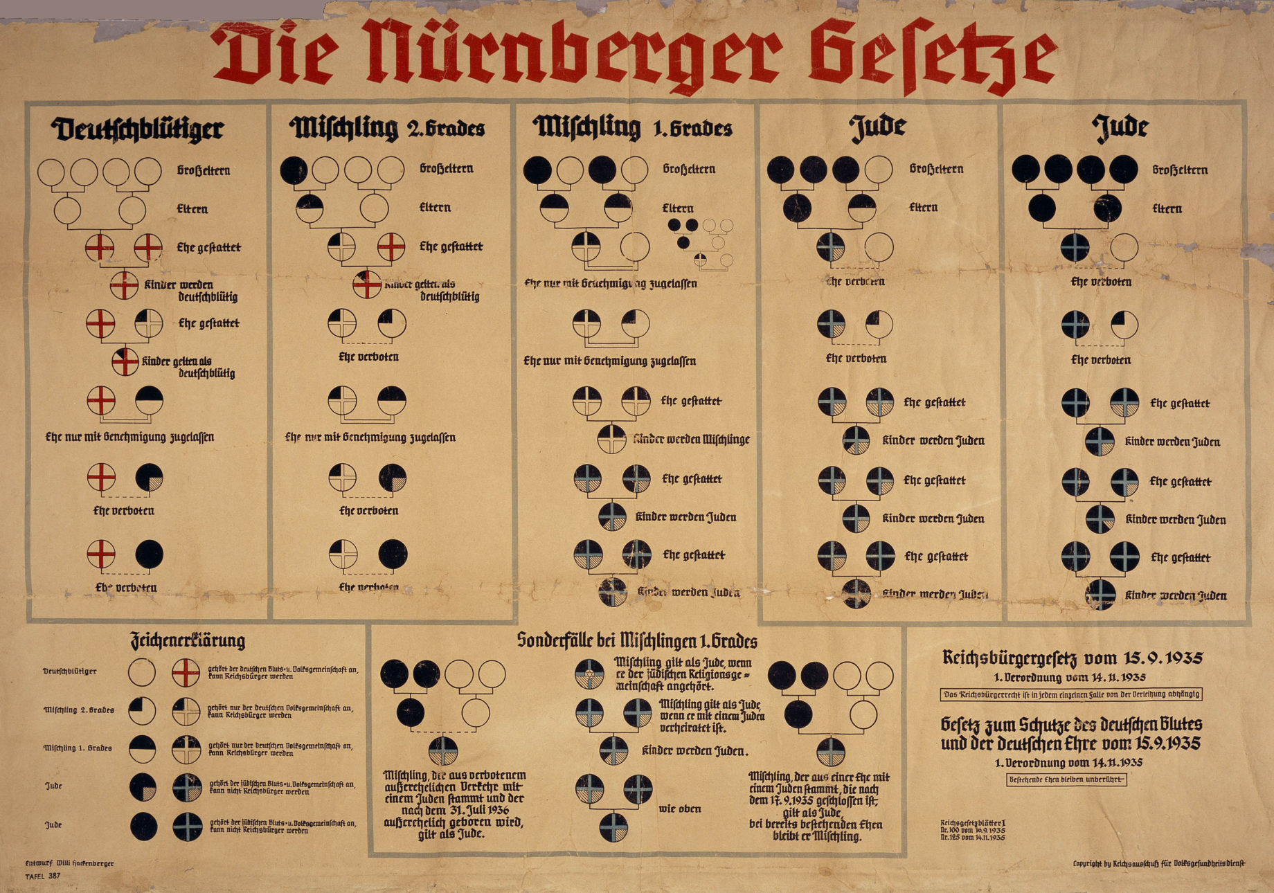 The Third Reich Facts