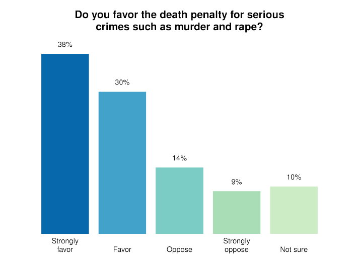 10 reasons to oppose the death penalty essay The death penalty is about many things -- retribution, punishment, anger, a misguided desire for some illusory cosmic balancing of the scales of justice.