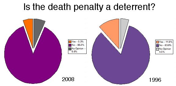 Death Row Facts