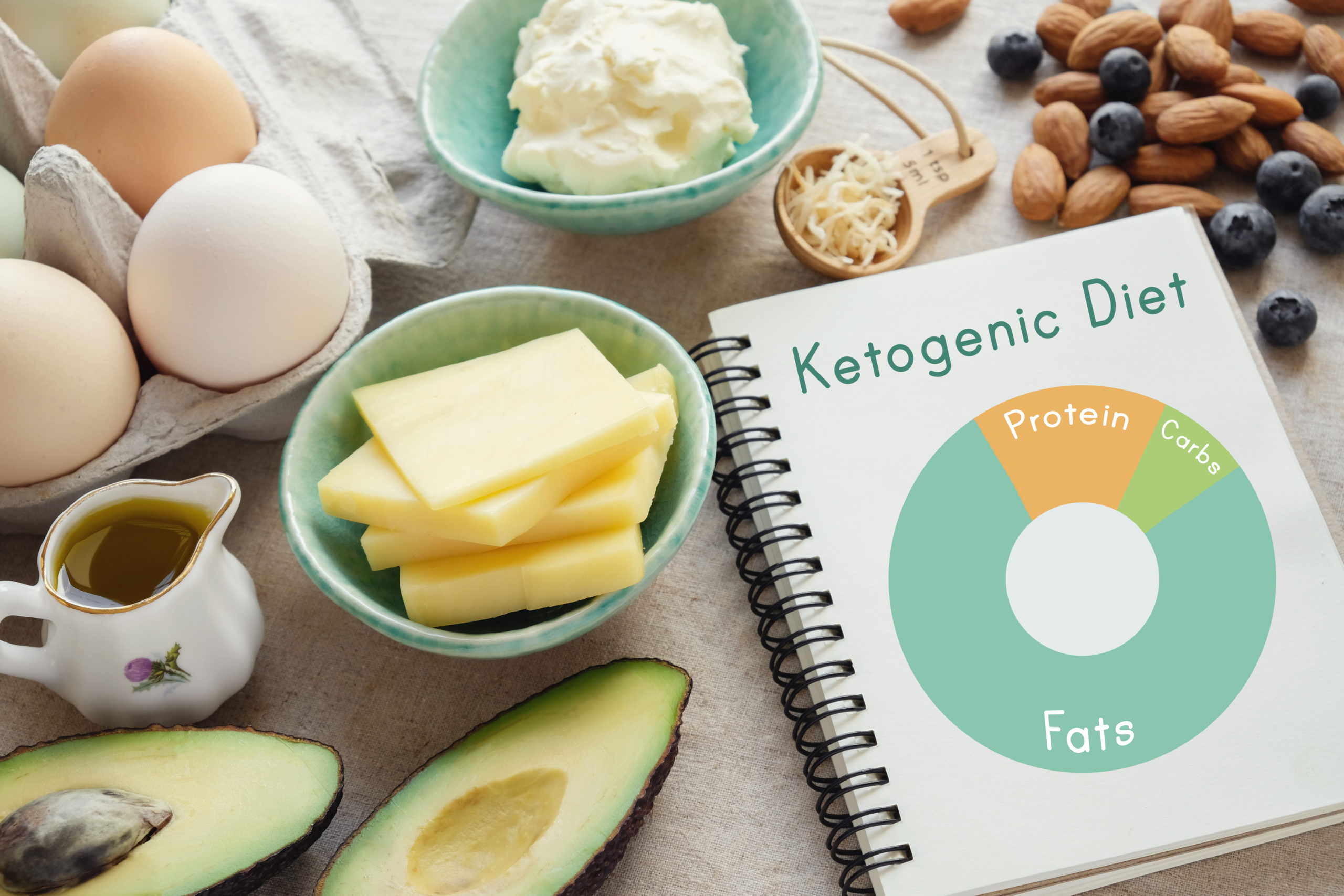 What is Keto Editorial